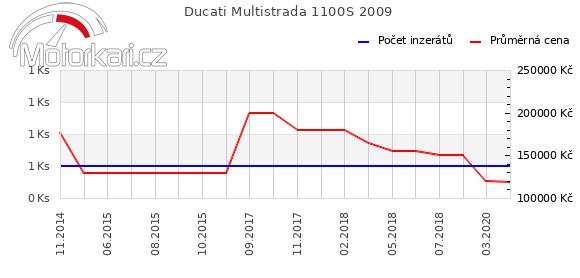 Ducati Multistrada 1100S 2009