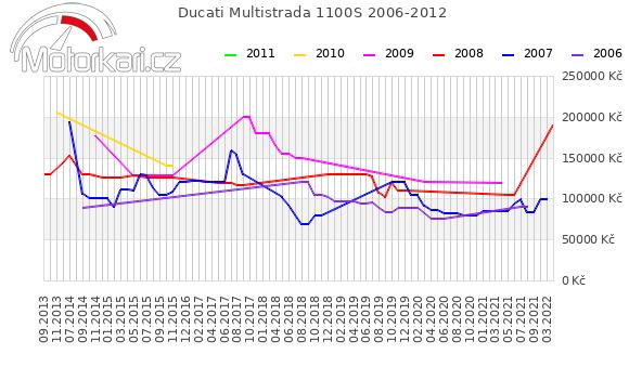 Ducati Multistrada 1100S 2006-2012
