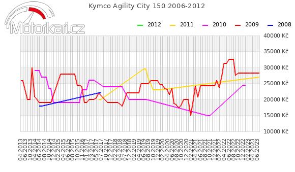 Kymco Agility City 150 2006-2012