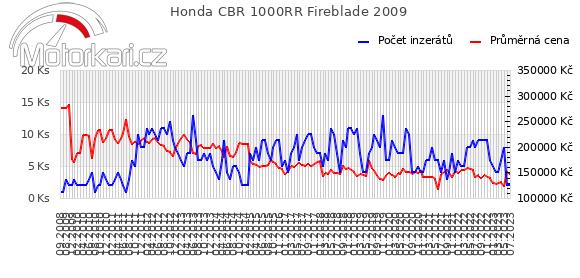 Honda CBR 1000RR Fireblade 2009