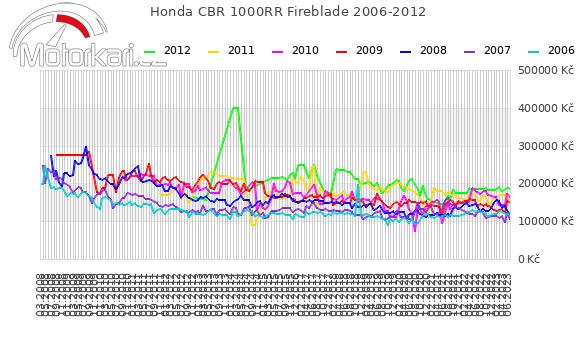 Honda CBR 1000RR Fireblade 2006-2012