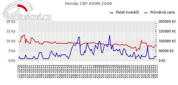 Honda CBF 600N 2009