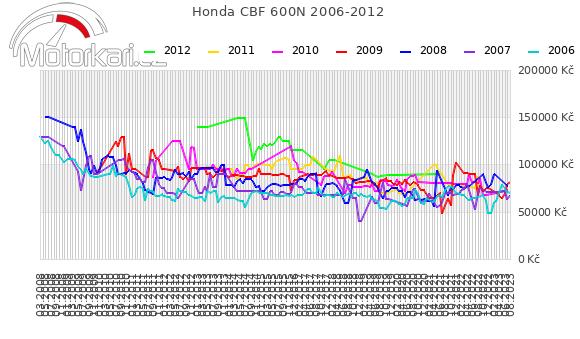 Honda CBF 600N 2006-2012