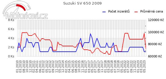 Suzuki SV 650 2009