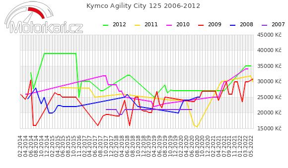 Kymco Agility City 125 2006-2012