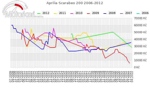 Aprilia Scarabeo 200 2006-2012