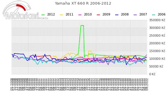 Yamaha XT 660 R 2006-2012