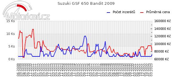 Suzuki GSF 650 Bandit 2009
