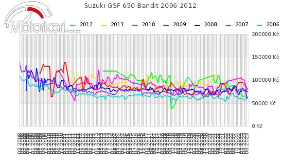 Suzuki GSF 650 Bandit 2006-2012