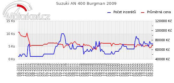 Suzuki AN 400 Burgman 2009