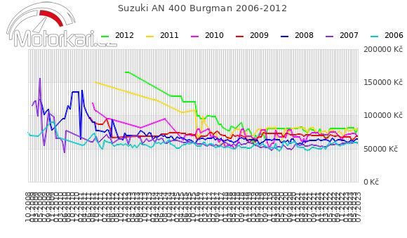 Suzuki AN 400 Burgman 2006-2012