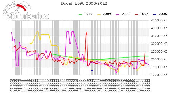 Ducati 1098 2006-2012