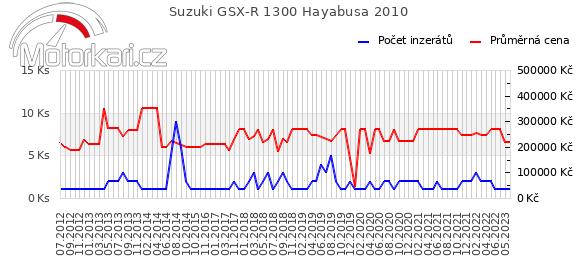 Suzuki GSX-R 1300 Hayabusa 2010