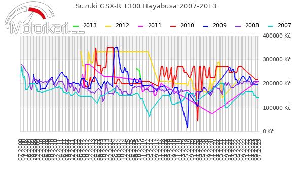 Suzuki GSX-R 1300 Hayabusa 2007-2013