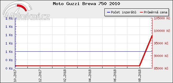 Moto Guzzi Breva 750 2010