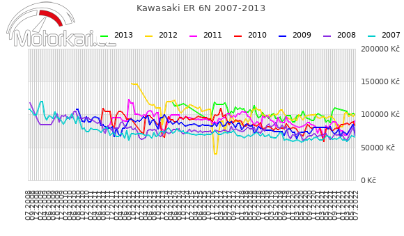 Kawasaki ER 6N 2007-2013