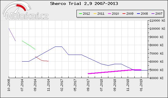 Sherco Trial 2.9 2007-2013
