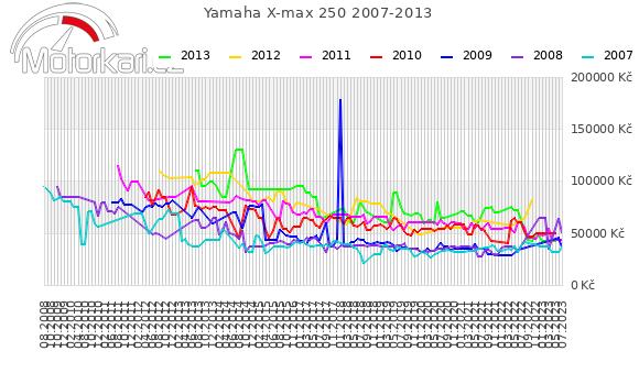 Yamaha X-max 250 2007-2013