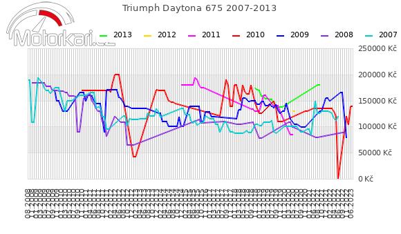 Triumph Daytona 675 2007-2013