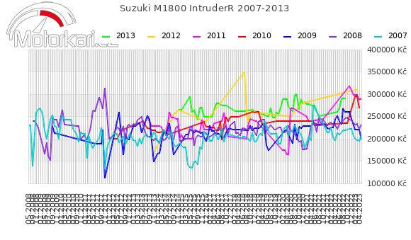 Suzuki M1800 IntruderR 2007-2013