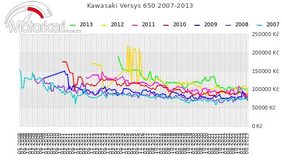 Kawasaki Versys 650 2007-2013