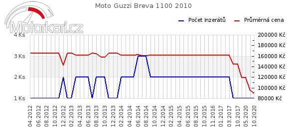 Moto Guzzi Breva 1100 2010