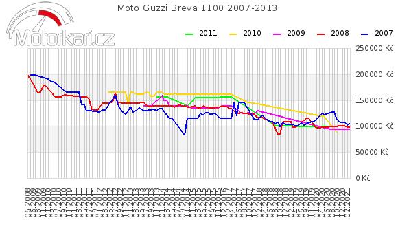 Moto Guzzi Breva 1100 2007-2013