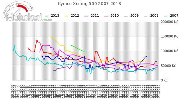 Kymco Xciting 500 2007-2013