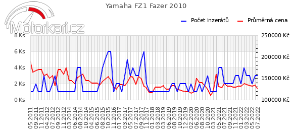 Yamaha FZ1 Fazer 2010