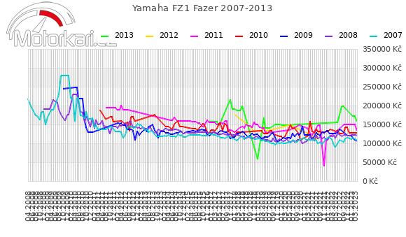 Yamaha FZ1 Fazer 2007-2013