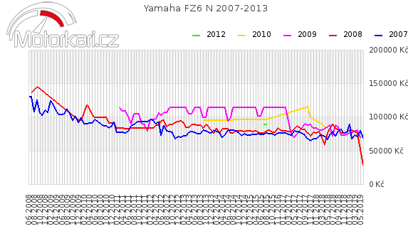 Yamaha FZ6 N 2007-2013