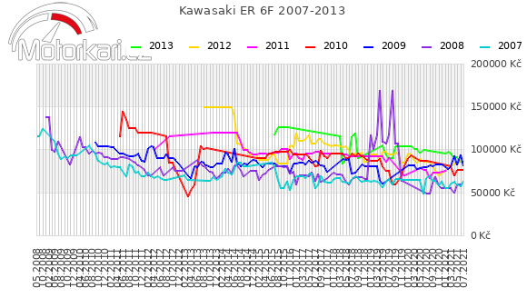 Kawasaki ER 6F 2007-2013