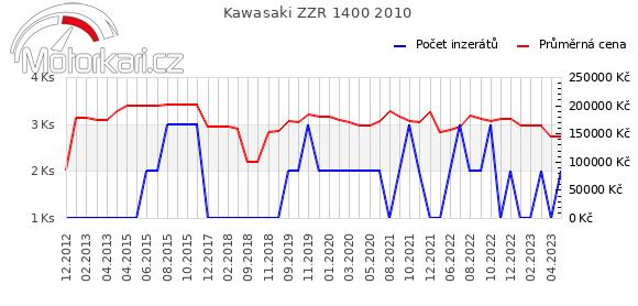 Kawasaki ZZR 1400 2010
