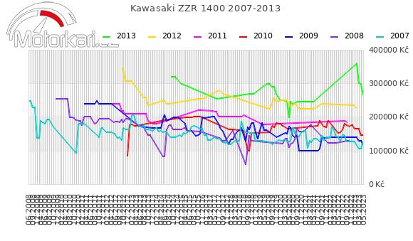 Kawasaki ZZR 1400 2007-2013