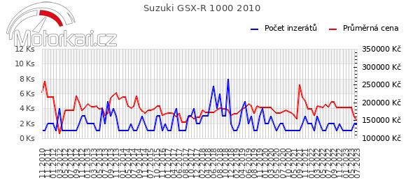 Suzuki GSX-R 1000 2010
