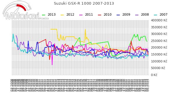 Suzuki GSX-R 1000 2007-2013