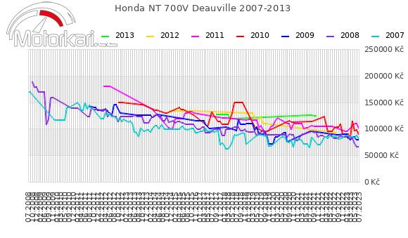 Honda NT 700V Deauville 2007-2013