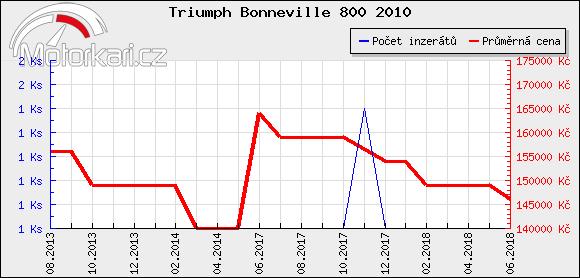 Triumph Bonneville 800 2010