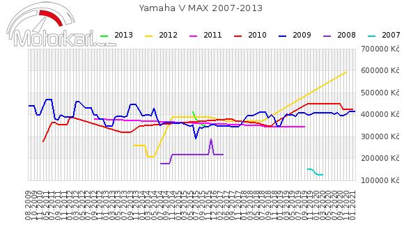 Yamaha V MAX 2007-2013