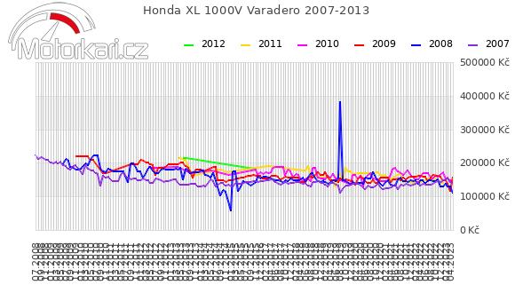 Honda XL 1000V Varadero 2007-2013