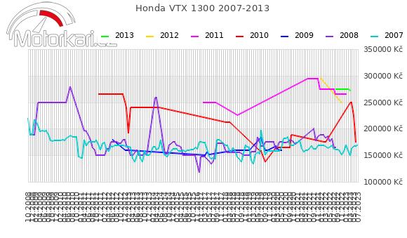 Honda VTX 1300 2007-2013