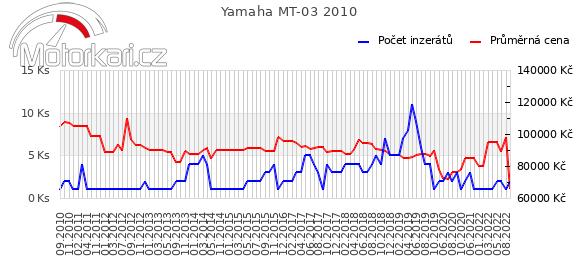 Yamaha MT-03 2010