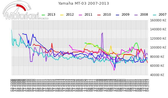 Yamaha MT-03 2007-2013
