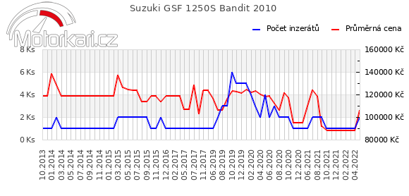 Suzuki GSF 1250S Bandit 2010