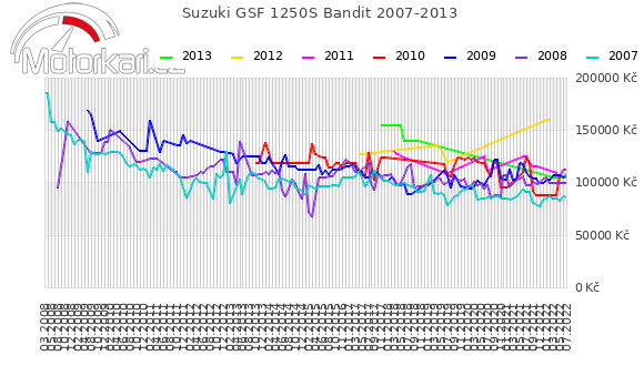 Suzuki GSF 1250S Bandit 2007-2013