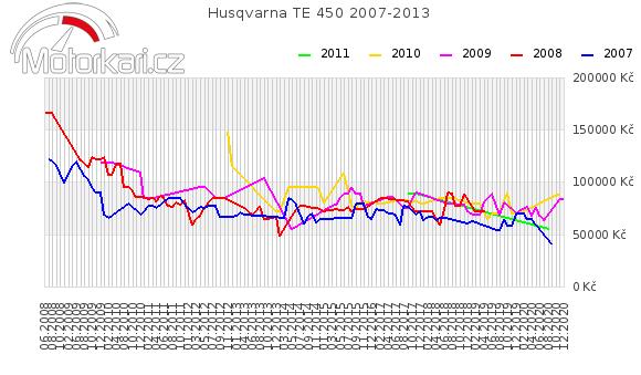 Husqvarna TE 450 2007-2013