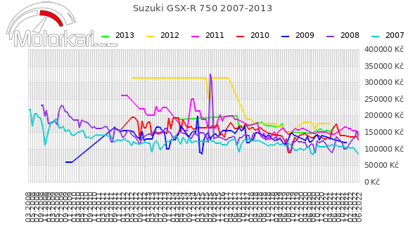Suzuki GSX-R 750 2007-2013