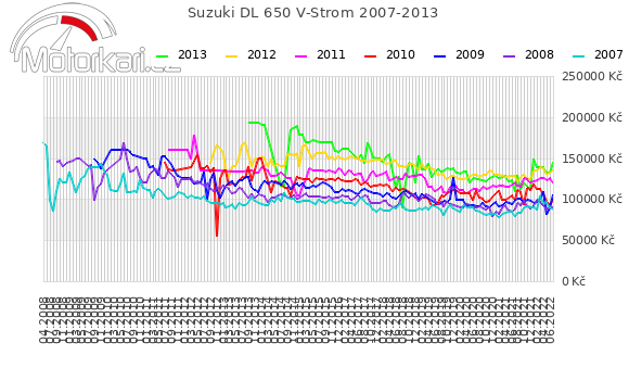 Suzuki DL 650 V-Strom 2007-2013