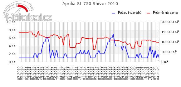 Aprilia SL 750 Shiver 2010