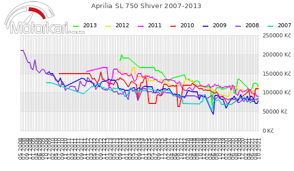 Aprilia SL 750 Shiver 2007-2013